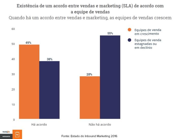 Estado do Inbound Marketing 2016